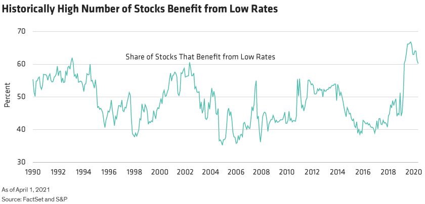Line chart shows the increased share of US stocks that benefit from low interest rates.