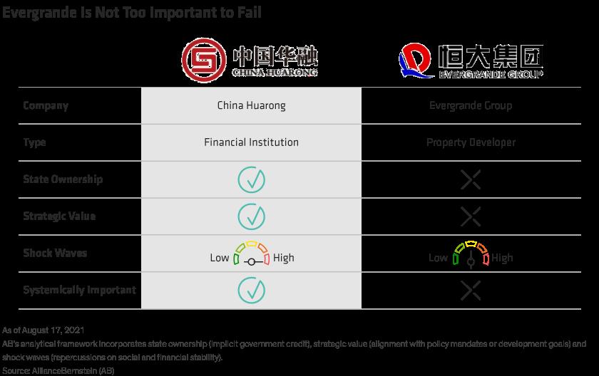 Compares Huarong and Evergrande across major criteria such as strategic value. Evergrande falls short.