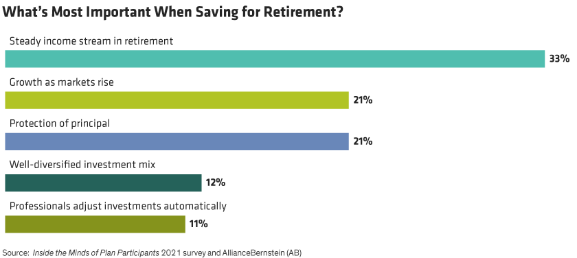 33% of survey respondents said income in retirement is most important, followed by market growth and principal protection, both 21%.