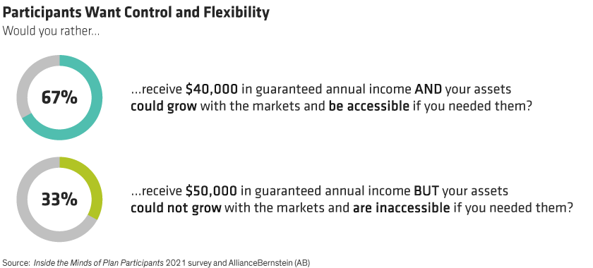 Twice as many respondents valued receiving less in guaranteed income if it meant they had access to their money and market growth.