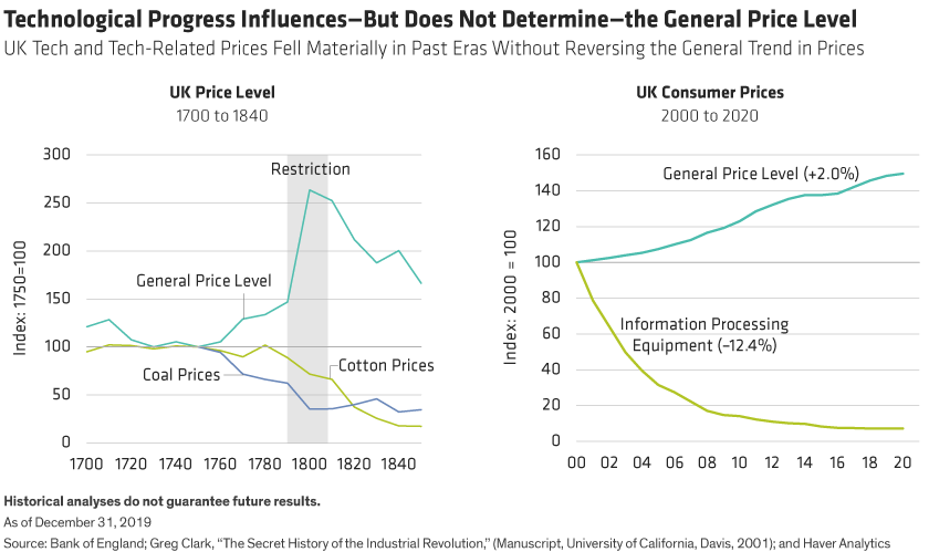 In both the early 19th and early 21st centuries, the UK price level rose despite the deflationary bias from new technology.