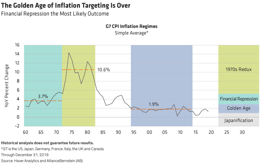 After a long period around 2%, G7 CPI may take several paths—1970s Redux, Financial Repression, Japanification—or back to 2%.