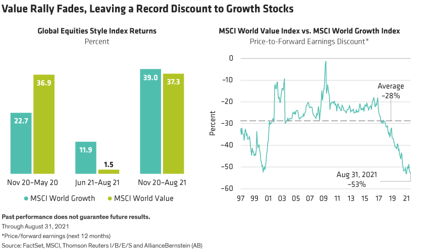 Bar chart on left shows returns of global value vs. growth stocks in three periods since November 2020. Right chart shows discount of value stocks to growth stocks.