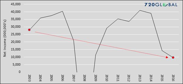 income-graph