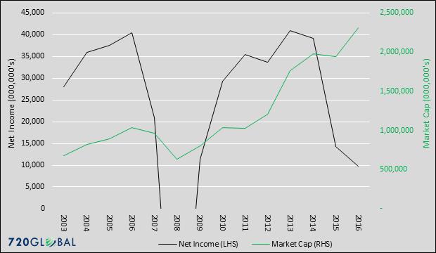 income-market-cap-graph