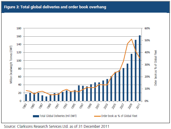 Global Shipping: Any Port in a Storm? (PIMCO