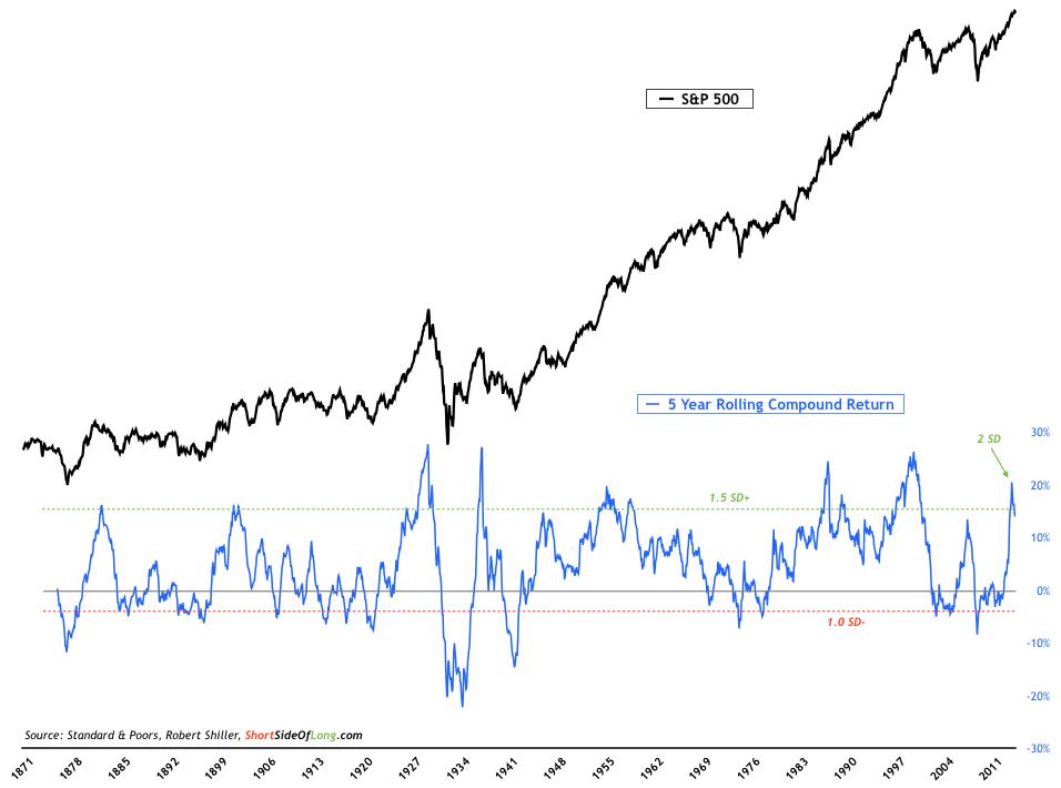 S&P 5 Year Compound Return