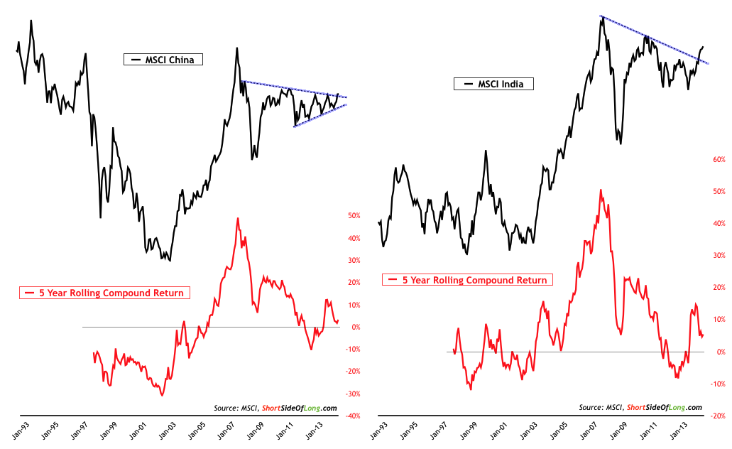 Chinese & Indian Equities
